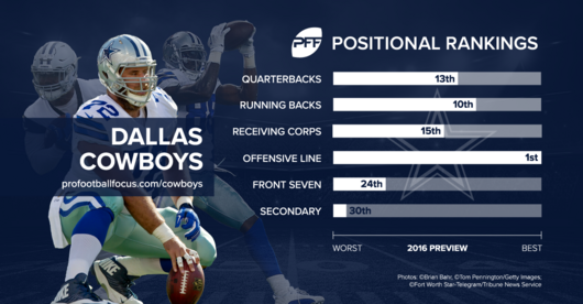 cowboys_positional-rankings1.png