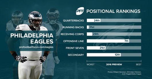 eagles_positional-rankings.png